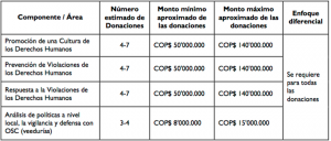 Financiamiento USAID DDHH